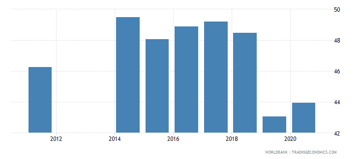 seychelles employment to population ratio ages 15 24 total percent national estimate wb data