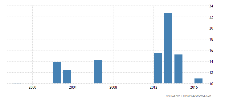 seychelles expenditure on post secondary non tertiary as percent of government expenditure on education percent wb data