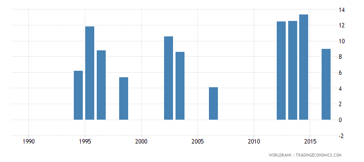 seychelles expenditure on pre primary as percent of government expenditure on education percent wb data