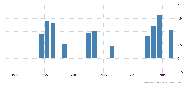 seychelles expenditure on pre primary as percent of total government expenditure percent wb data