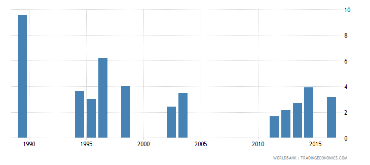 seychelles expenditure on secondary as percent of total government expenditure percent wb data