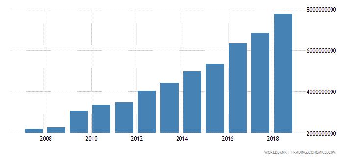 seychelles expense current lcu wb data