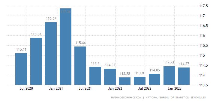 Seychelles Export Prices