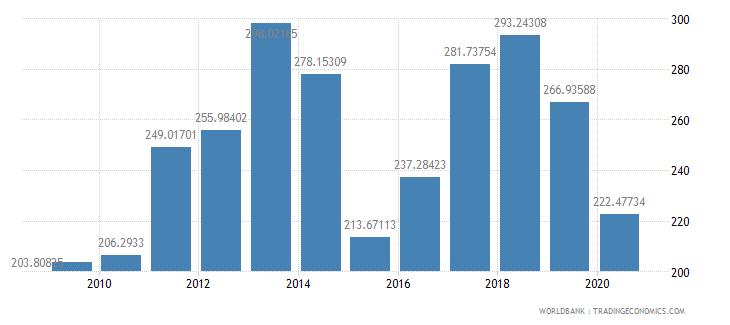 seychelles export value index 2000  100 wb data