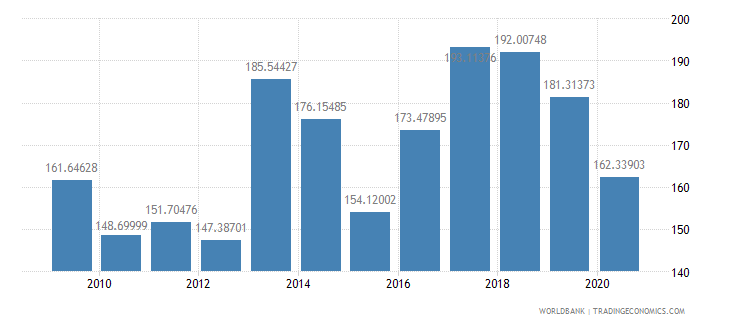 seychelles export volume index 2000  100 wb data