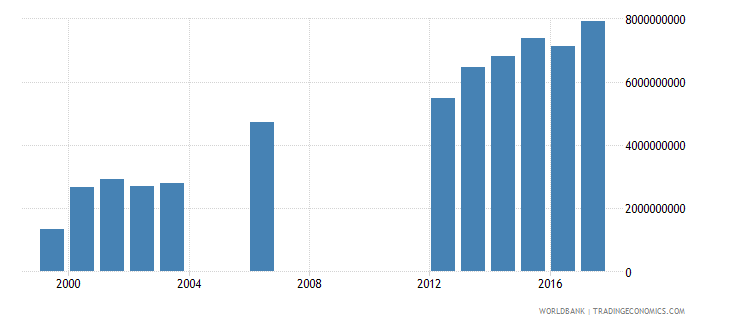 seychelles exports as a capacity to import constant lcu wb data