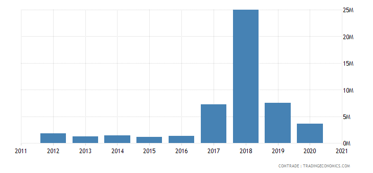 seychelles exports australia