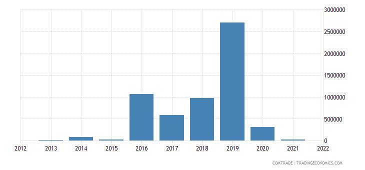 seychelles exports china