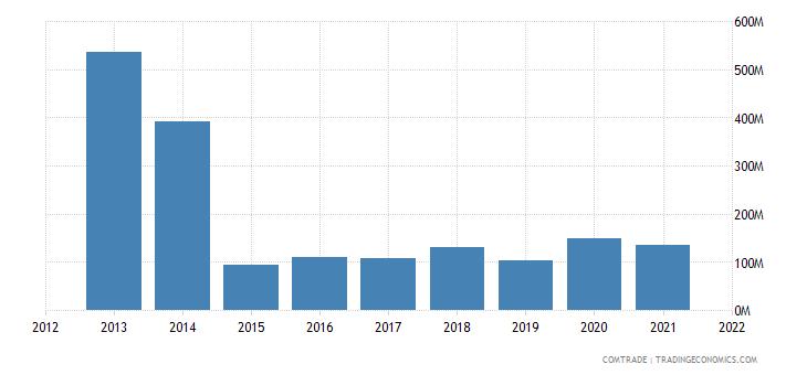 seychelles exports france