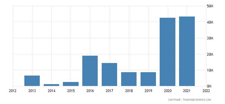 seychelles exports germany