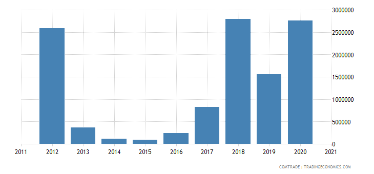 seychelles exports india