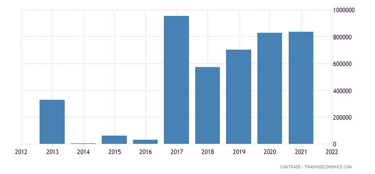 seychelles exports iron steel