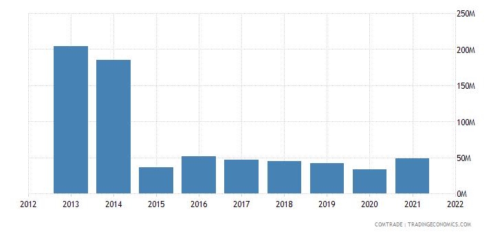 seychelles exports italy