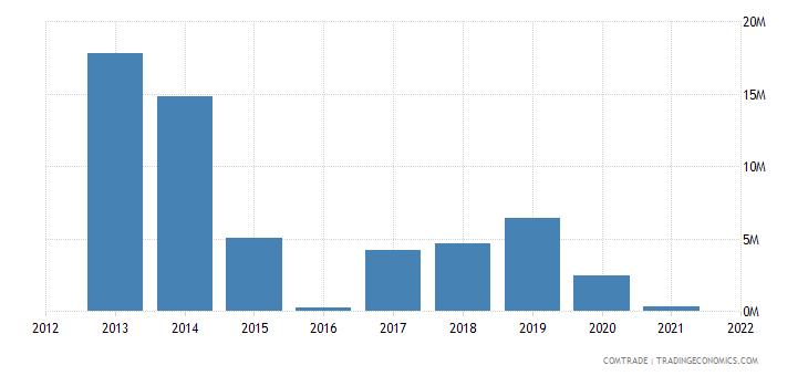 seychelles exports japan
