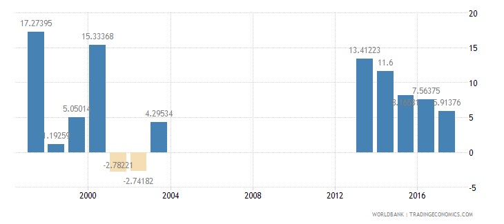 seychelles exports of goods and services annual percent growth wb data