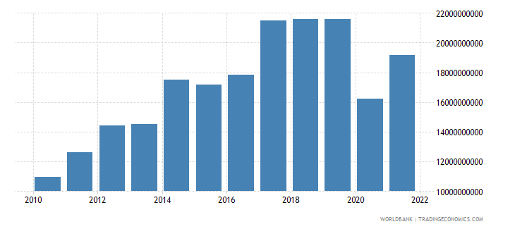 seychelles exports of goods and services current lcu wb data