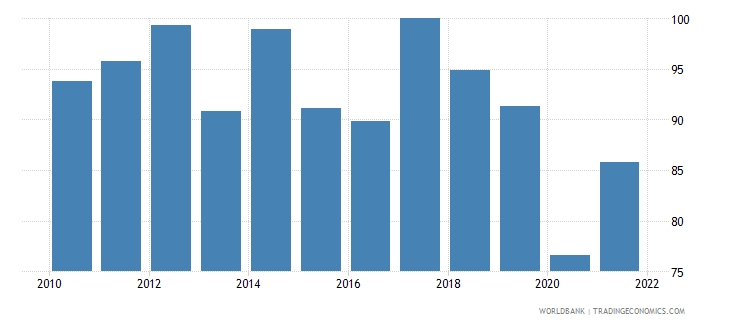 seychelles exports of goods and services percent of gdp wb data