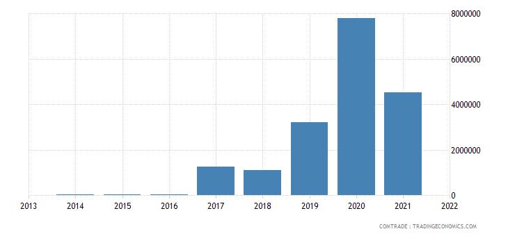 seychelles exports poland