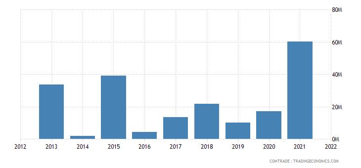 seychelles exports spain