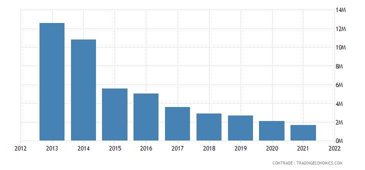seychelles exports sri lanka