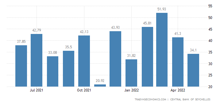Seychelles Exports