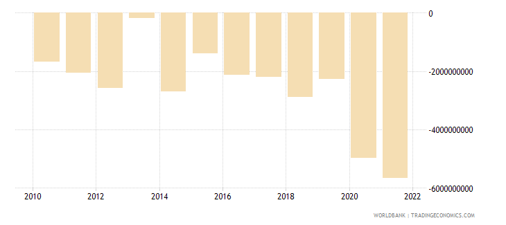 seychelles external balance on goods and services current lcu wb data