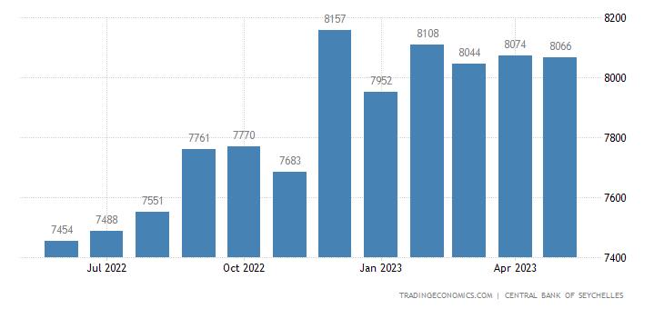 Seychelles Public External Debt