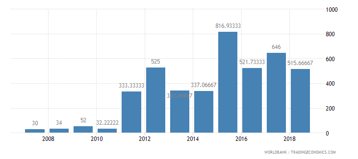 seychelles fertilizer consumption kilograms per hectare of arable land wb data