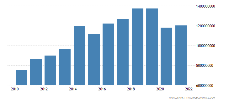 seychelles final consumption expenditure us dollar wb data