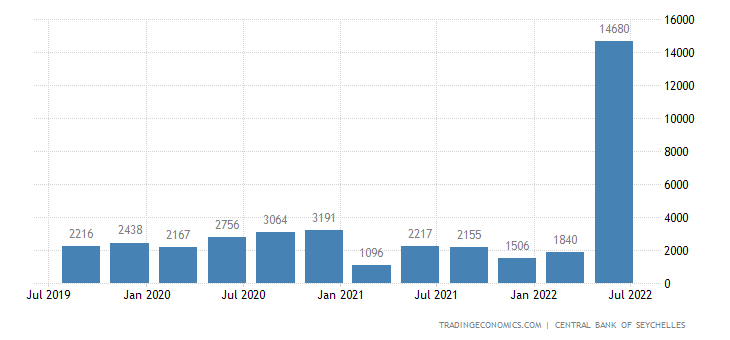 Seychelles Fiscal Expenditure