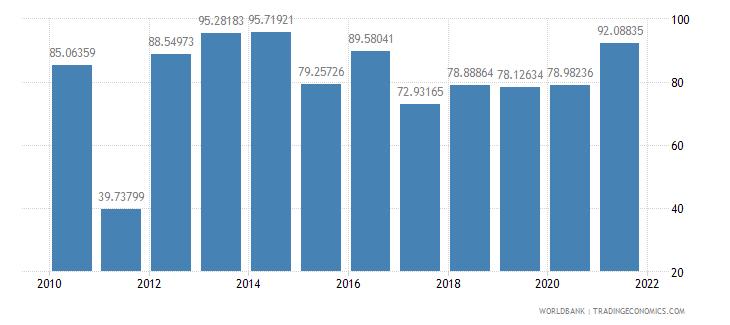 seychelles food exports percent of merchandise exports wb data