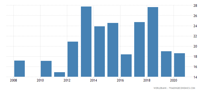 seychelles food imports percent of merchandise imports wb data