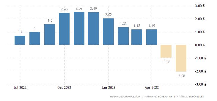 Seychelles Food Inflation