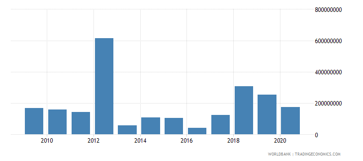 seychelles foreign direct investment net inflows bop us dollar wb data