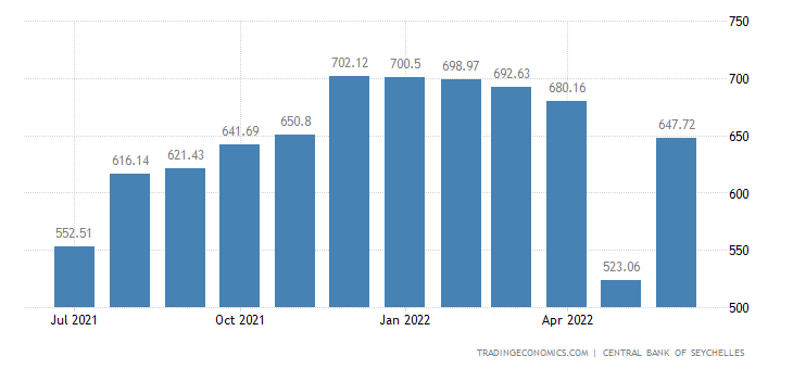 Seychelles Foreign Exchange Reserves