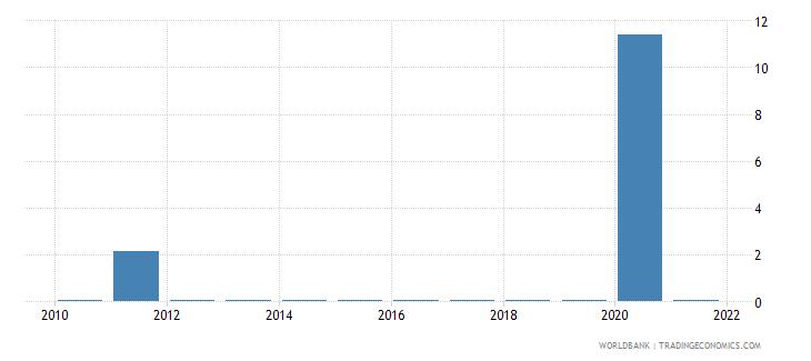 seychelles fuel exports percent of merchandise exports wb data