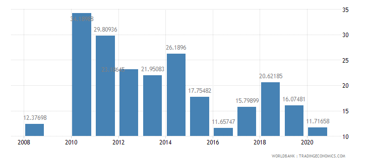seychelles fuel imports percent of merchandise imports wb data