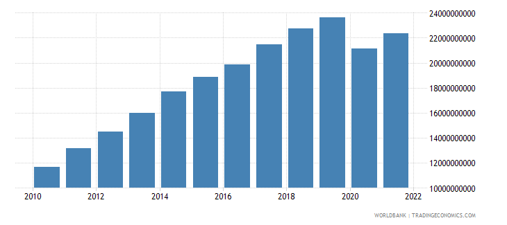 seychelles gdp at market prices linked series current lcu wb data