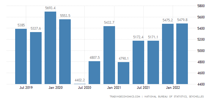 Seychelles GDP Constant Prices