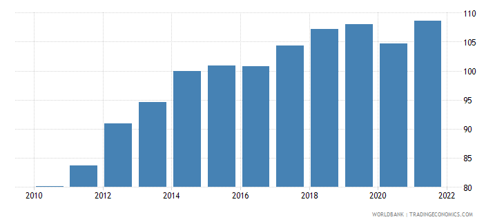 seychelles gdp deflator base year varies by country wb data