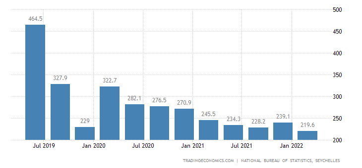 Seychelles GDP From Construction