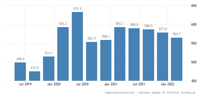 Seychelles GDP From Public Administration