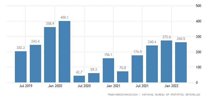 Seychelles GDP From Transportation and Storage