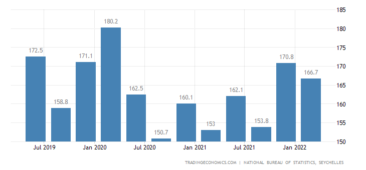 Seychelles GDP From Utilities