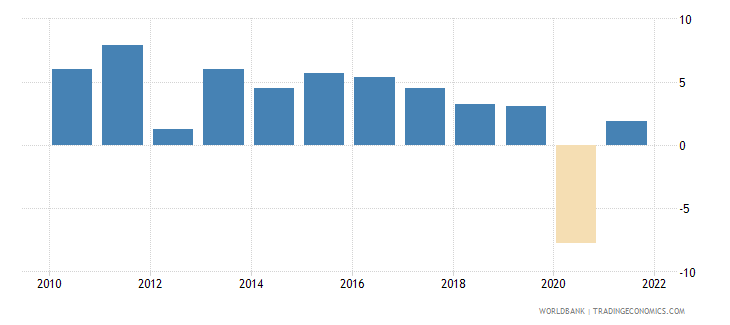 seychelles gdp growth annual percent 2010 wb data