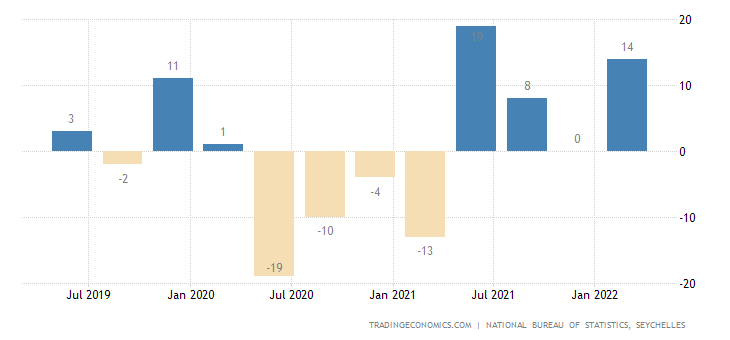 Seychelles GDP Annual Growth Rate