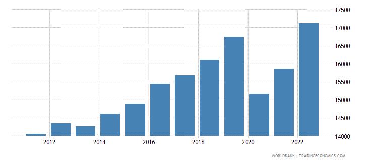 seychelles gdp per capita constant 2000 us dollar wb data