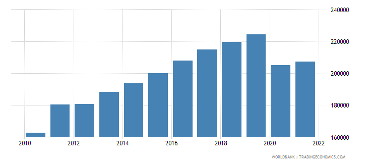 seychelles gdp per capita constant lcu wb data