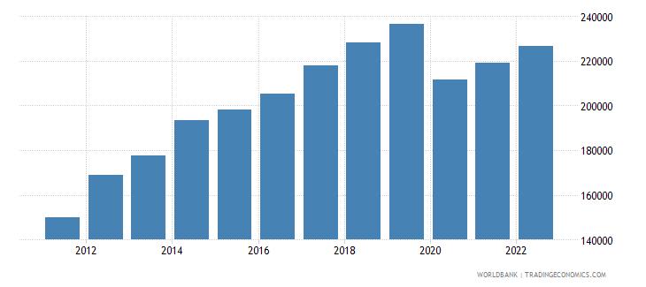 seychelles gdp per capita current lcu wb data