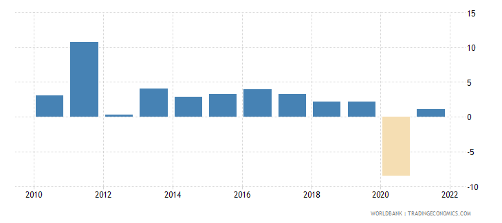seychelles gdp per capita growth annual percent wb data